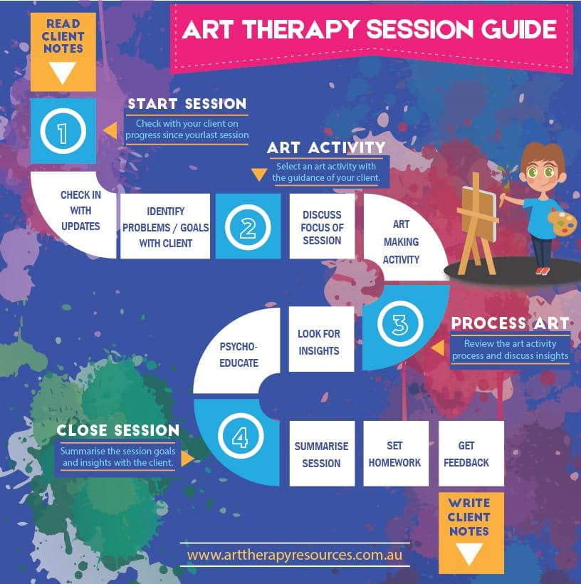 Art Therapy Session Guide