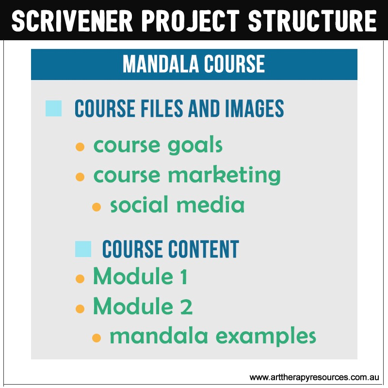 Scrivener Project Structure